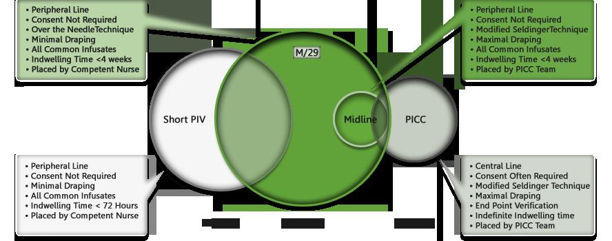 Robust Midline Program - Access Scientific